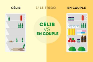 celib-vs-enCouple-infographie
