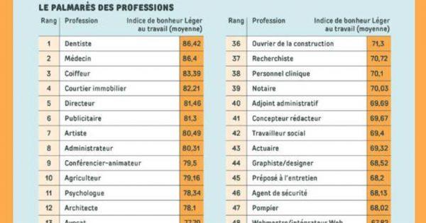 Le palmarès des professions qui rendent les Québécois heureux